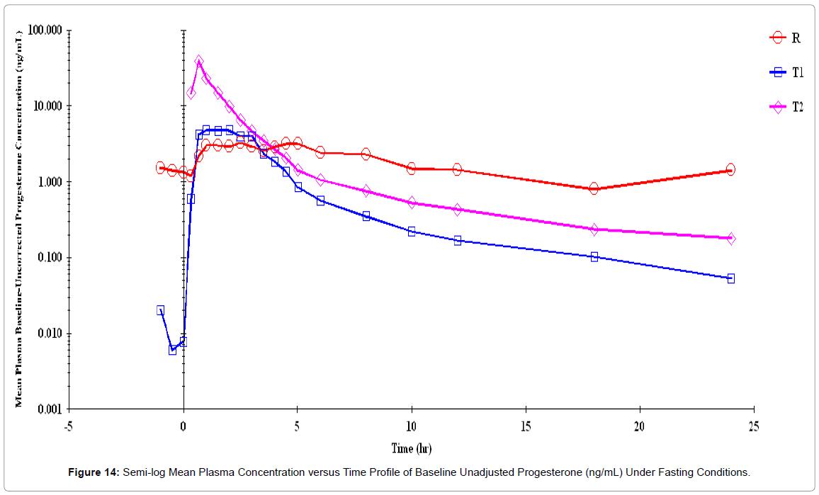 bioequivalence-bioavailability-semi-log-mean-unadjusted
