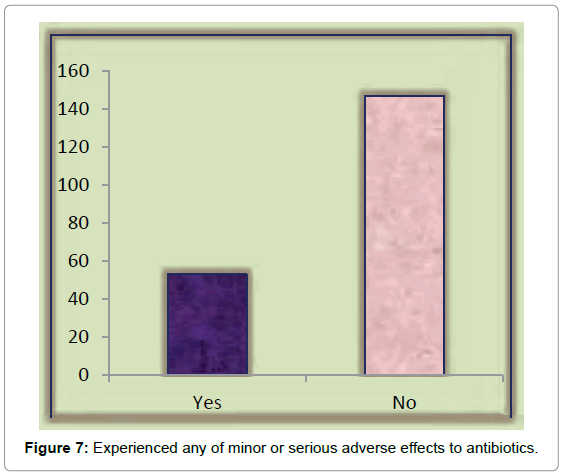 bioequivalence-bioavailability-serious-adverse-effects