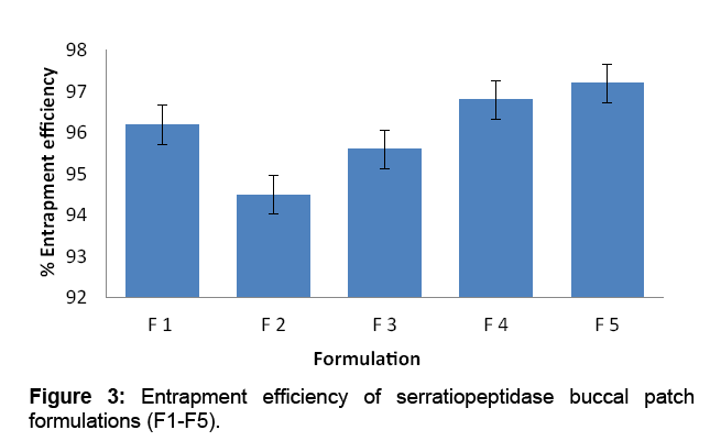 bioequivalence-bioavailability-serratiopeptidase
