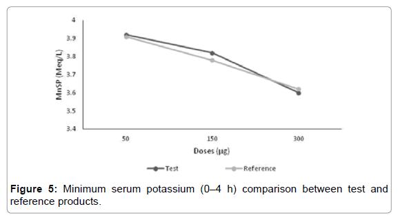 bioequivalence-bioavailability-serum-potassium
