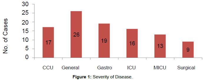 bioequivalence-bioavailability-severity-disease