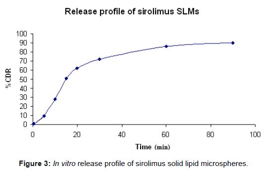 bioequivalence-bioavailability-sirolimus-solid-microspheres