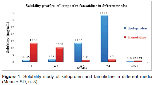 bioequivalence-bioavailability-solubility-ketoprofen