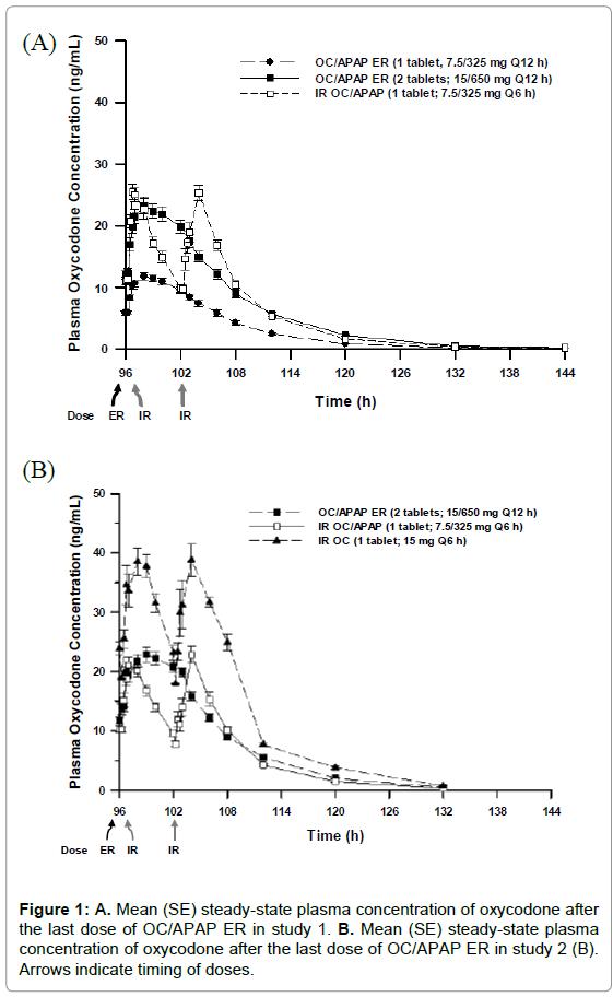bioequivalence-bioavailability-steady-state-plasma