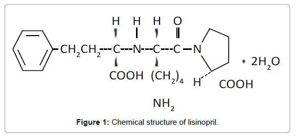 bioequivalence-bioavailability-structure-lisinopril
