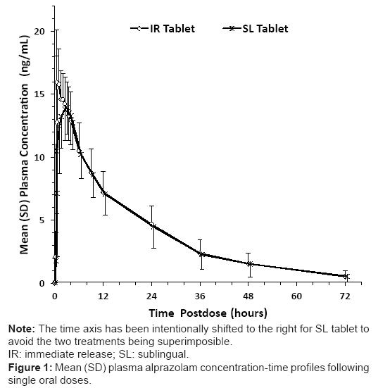Bioequivalence Of Alprazolam Sublingual Tablet Formulation And