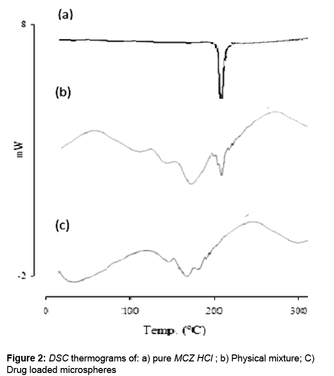 bioequivalence-bioavailability-thermograms