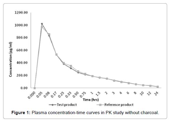 bioequivalence-bioavailability-time-curves
