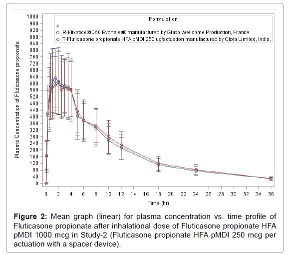 bioequivalence-bioavailability-time-profile