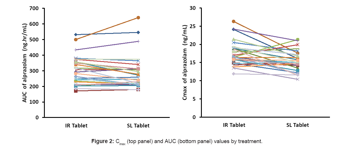 lack of bioequivalence between disulfiram formulations Bioavailability and bioequivalence  verapamil, atovaquone, disulfiram, erythromycin  (toxicity) or under-dosing (lack of effect).