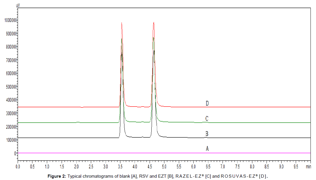 bioequivalence-bioavailability-typical-chromatograms-blank