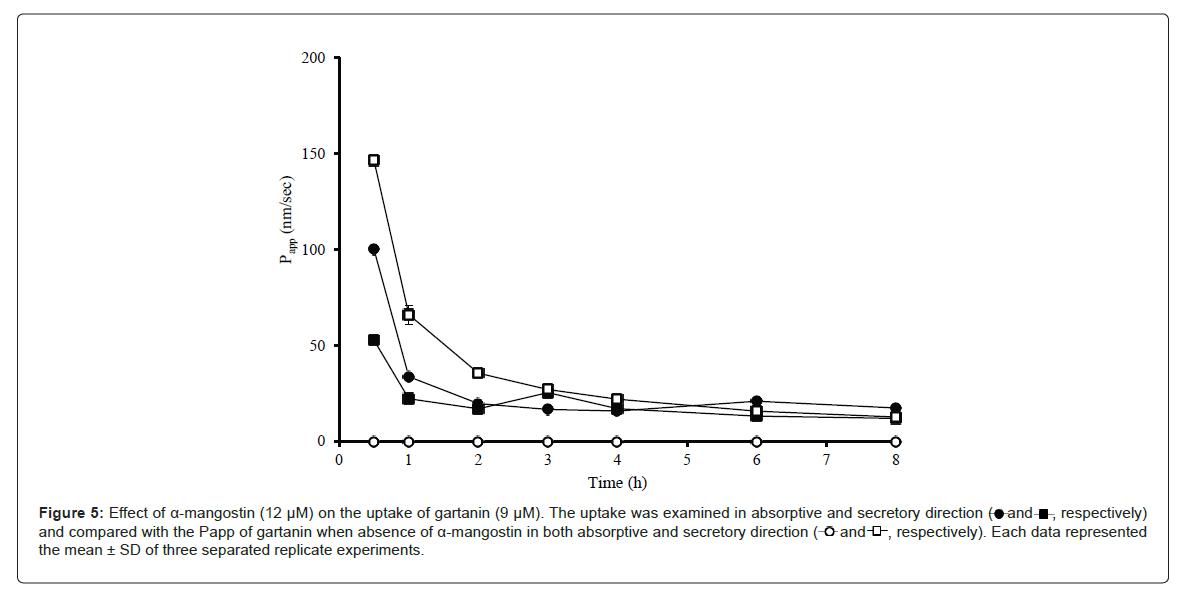 bioequivalence-bioavailability-uptake-gartanin
