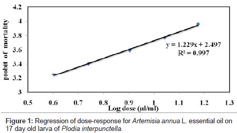 biofertilizers-biopesticides-Artemisia-annua