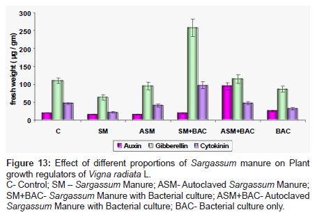 biofertilizers-biopesticides-Autoclaved-Sargassum