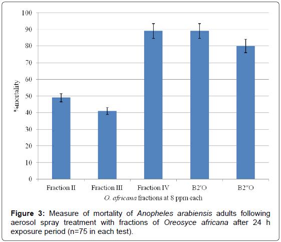 biofertilizers-biopesticides-Measure-mortality-fractions