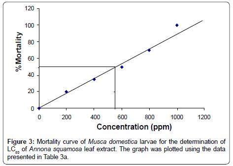 biofertilizers-biopesticides-Mortality-curve