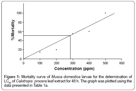 biofertilizers-biopesticides-Musca-domestica