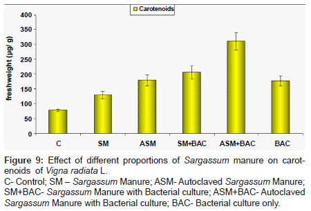 biofertilizers-biopesticides-Sargassum-Manure