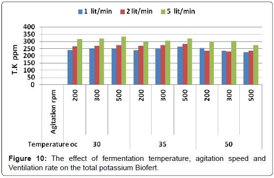 biofertilizers-biopesticides-agitation-Ventilation-potassium