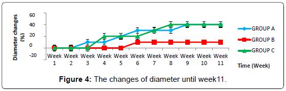biofertilizers-biopesticides-changes-diameter-week