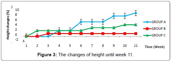 biofertilizers-biopesticides-changes-height-week