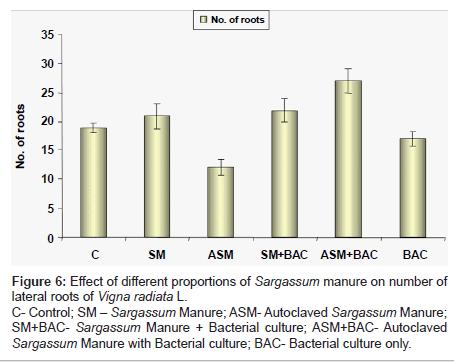 biofertilizers-biopesticides-different-proportions