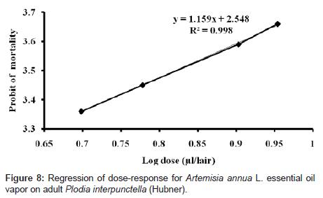biofertilizers-biopesticides-dose-response