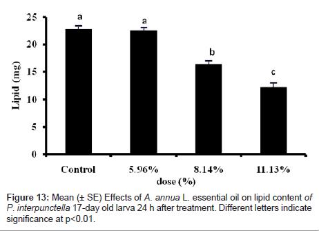 biofertilizers-biopesticides-essential-oil-lipid