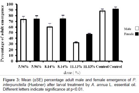 biofertilizers-biopesticides-female-emergence