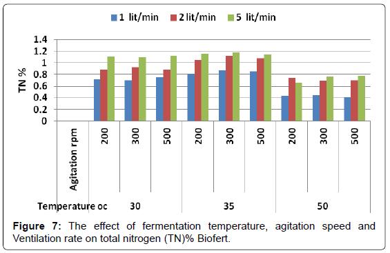 biofertilizers-biopesticides-fermentation-Ventilation-nitrogen