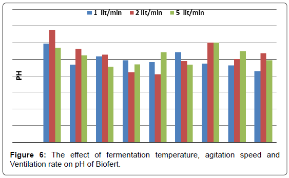 biofertilizers-biopesticides-fermentation-agitation-Biofert