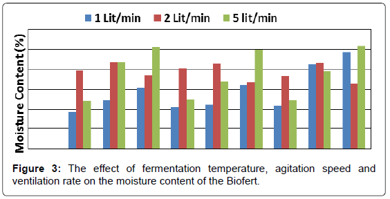 biofertilizers-biopesticides-fermentation-agitation-moisture