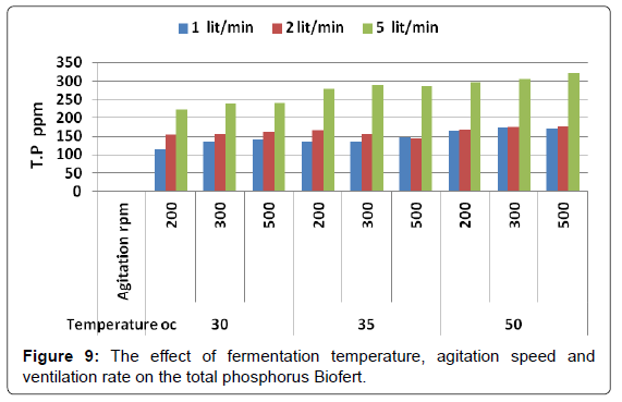 biofertilizers-biopesticides-fermentation-agitation-phosphorus