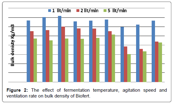 biofertilizers-biopesticides-fermentation-agitation-ventilation