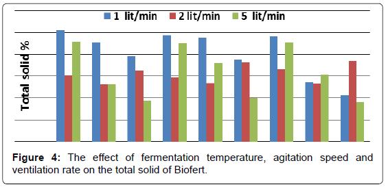 biofertilizers-biopesticides-fermentation-ventilation-Biofert