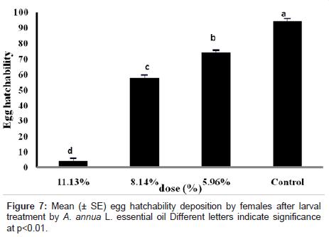 biofertilizers-biopesticides-letters-indicate