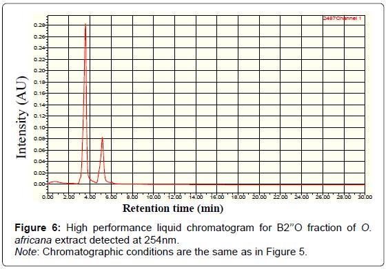 biofertilizers-biopesticides-liquid-chromatogram-Chromatographic