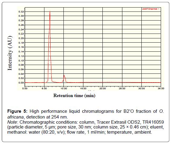 biofertilizers-biopesticides-liquid-chromatograms-detection