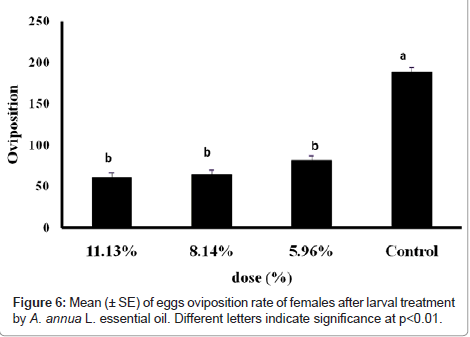 biofertilizers-biopesticides-oviposition-rate
