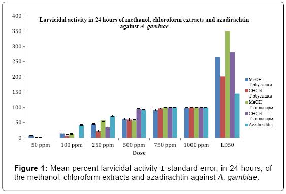 biofertilizers-biopesticides-percent-larvicidal-chloroform