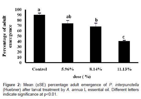 biofertilizers-biopesticides-percentage-adult-emergence