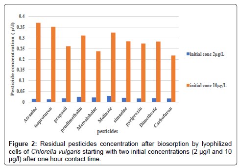 biofertilizers-biopesticides-pesticides-concentration
