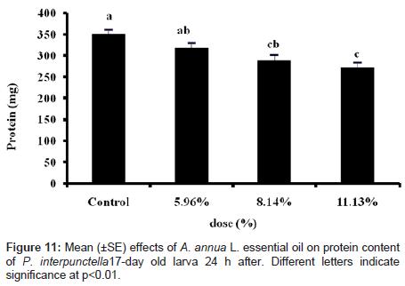 biofertilizers-biopesticides-protein-content