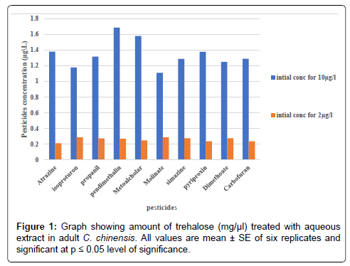 biofertilizers-biopesticides-showing-amount