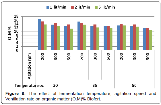 biofertilizers-biopesticides-temperature-agitation-Ventilation