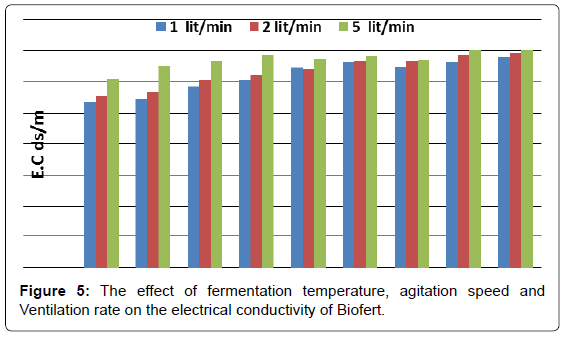 biofertilizers-biopesticides-temperature-agitation-electrical