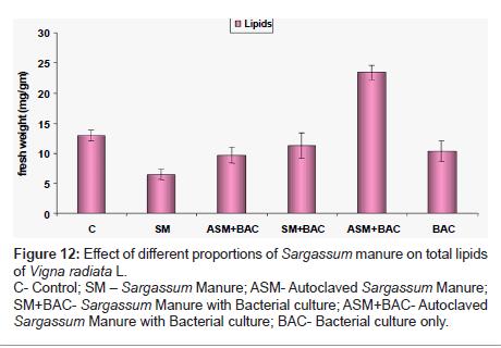 biofertilizers-biopesticides-total-lipids