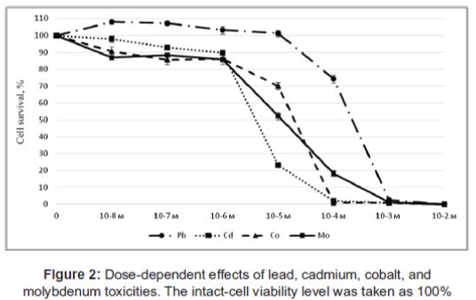 biology-and-medicine-Dose-dependent