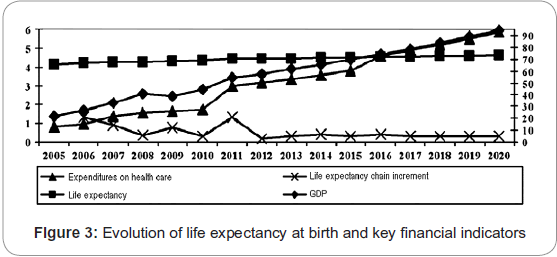 biology-and-medicine-Evolution-life-expectancy-birth