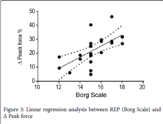 biology-and-medicine-Linear-regression